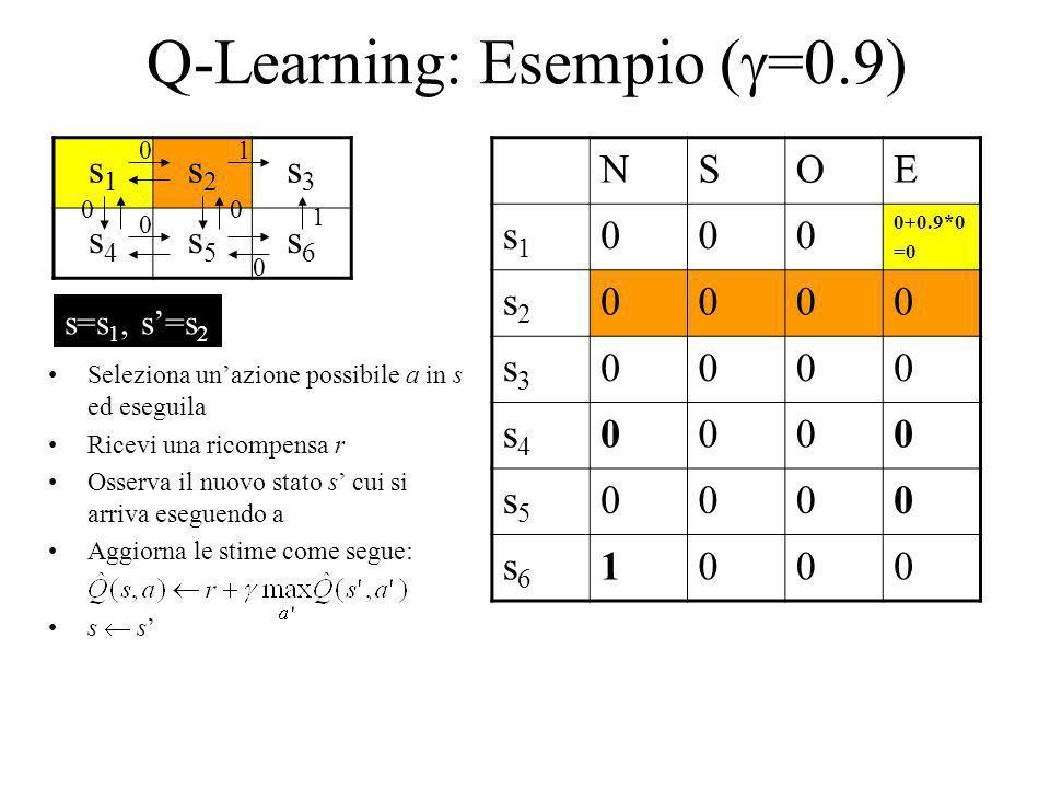 Q-Learning: Esempio ( =0.9) s1s1 s2s2 s3s3 s4s4 s5s5 s6s6 NSOE s1s1 000 0+0.9*0 =0 s2s2 0000 s3s3 0000 s4s4 0000 s5s5 0000 s6s6 1000 1 1 0 0 00 0 Sele