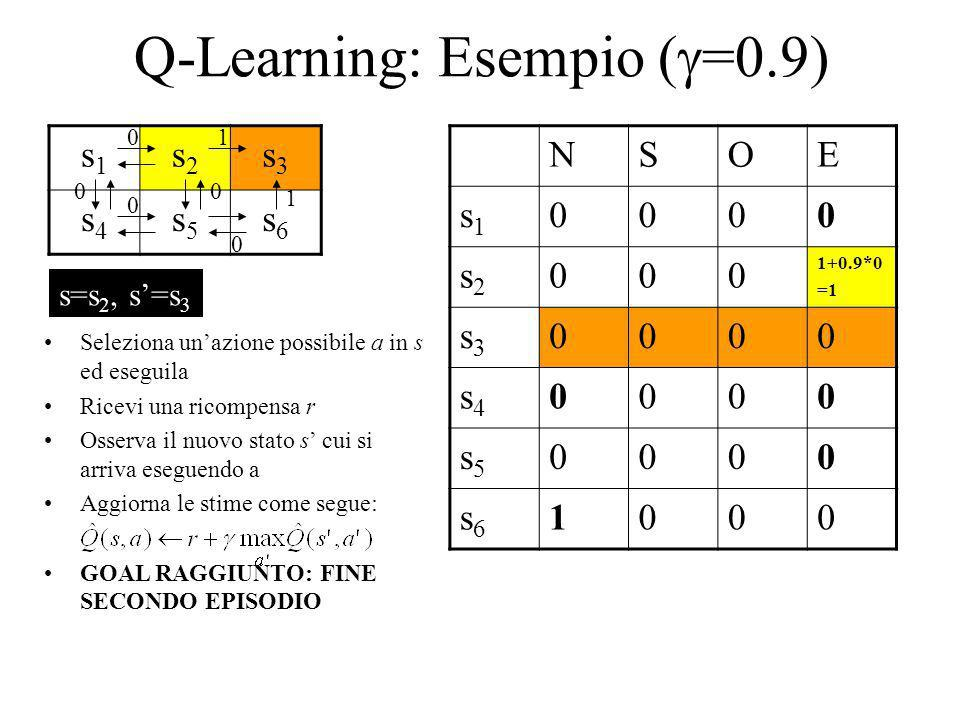 Q-Learning: Esempio ( =0.9) s1s1 s2s2 s3s3 s4s4 s5s5 s6s6 NSOE s1s1 0000 s2s2 000 1+0.9*0 =1 s3s3 0000 s4s4 0000 s5s5 0000 s6s6 1000 1 1 0 0 00 0 Sele