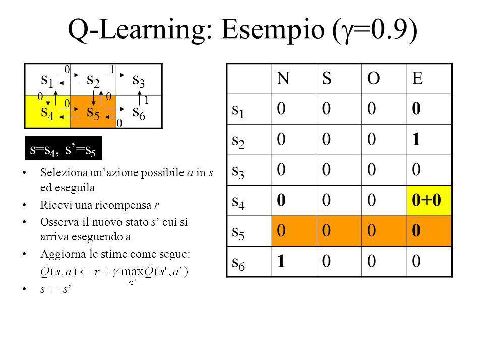 Q-Learning: Esempio ( =0.9) s1s1 s2s2 s3s3 s4s4 s5s5 s6s6 NSOE s1s1 0000 s2s2 0001 s3s3 0000 s4s4 0000+0 s5s5 0000 s6s6 1000 1 1 0 0 00 0 Seleziona un