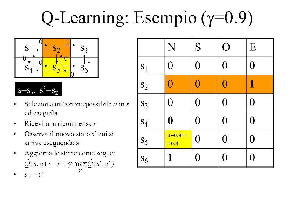 Q-Learning: Esempio ( =0.9) s1s1 s2s2 s3s3 s4s4 s5s5 s6s6 NSOE s1s1 0000 s2s2 0001 s3s3 0000 s4s4 0000 s5s5 0+0.9*1 =0.9 000 s6s6 1000 1 1 0 0 00 0 Se