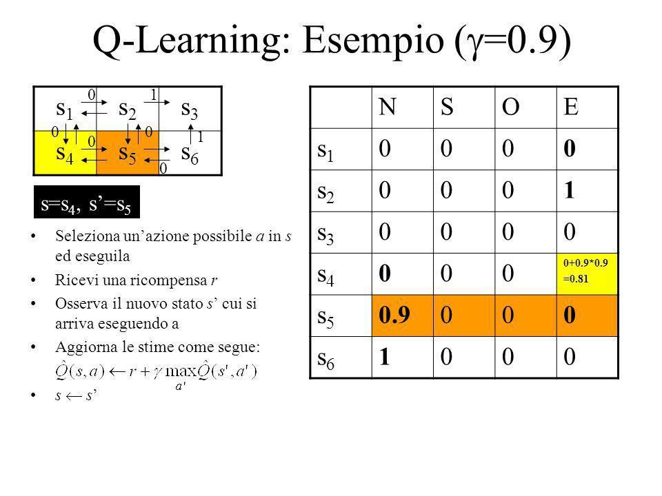 Q-Learning: Esempio ( =0.9) s1s1 s2s2 s3s3 s4s4 s5s5 s6s6 NSOE s1s1 0000 s2s2 0001 s3s3 0000 s4s4 000 0+0.9*0.9 =0.81 s5s5 0.9000 s6s6 1000 1 1 0 0 00
