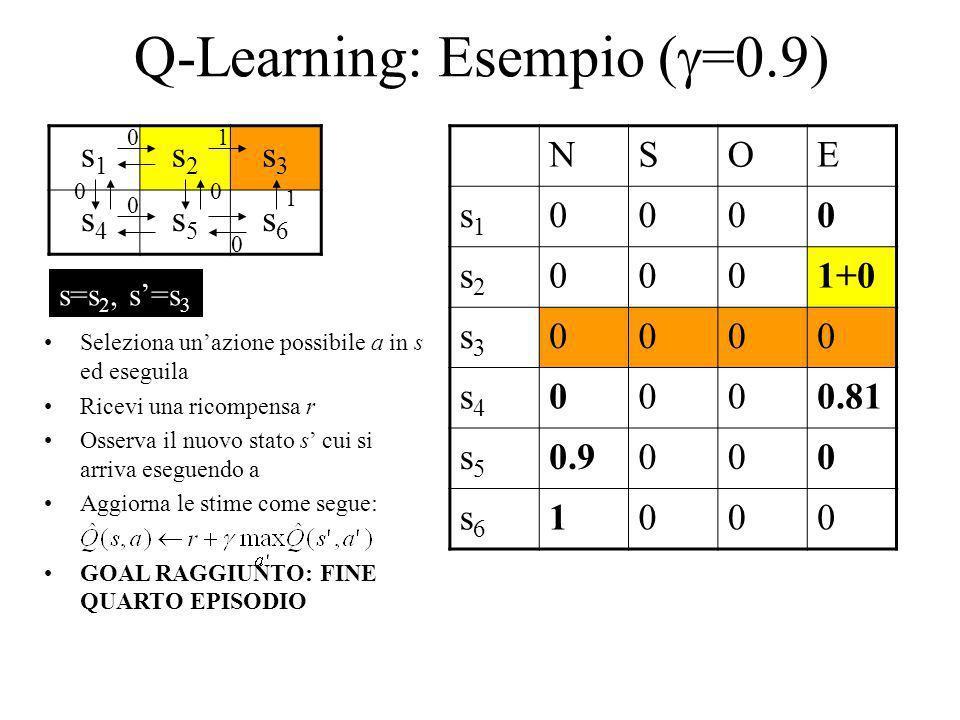 Q-Learning: Esempio ( =0.9) s1s1 s2s2 s3s3 s4s4 s5s5 s6s6 NSOE s1s1 0000 s2s2 0001+0 s3s3 0000 s4s4 0000.81 s5s5 0.9000 s6s6 1000 1 1 0 0 00 0 Selezio