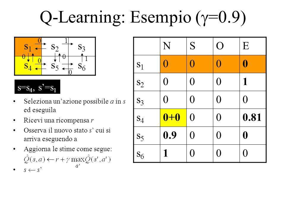 Q-Learning: Esempio ( =0.9) s1s1 s2s2 s3s3 s4s4 s5s5 s6s6 NSOE s1s1 0000 s2s2 0001 s3s3 0000 s4s4 0+0000.81 s5s5 0.9000 s6s6 1000 1 1 0 0 00 0 Selezio