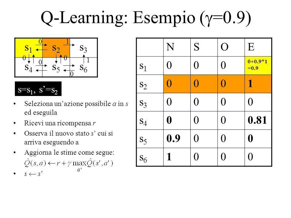 Q-Learning: Esempio ( =0.9) s1s1 s2s2 s3s3 s4s4 s5s5 s6s6 NSOE s1s1 000 0+0.9*1 =0.9 s2s2 0001 s3s3 0000 s4s4 0000.81 s5s5 0.9000 s6s6 1000 1 1 0 0 00