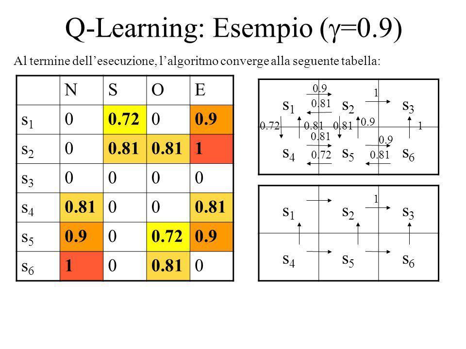 Q-Learning: Esempio ( =0.9) s1s1 s2s2 s3s3 s4s4 s5s5 s6s6 NSOE s1s1 00.7200.9 s2s2 00.81 1 s3s3 0000 s4s4 00 s5s5 0.900.720.9 s6s6 100.810 1 0.9 0.81