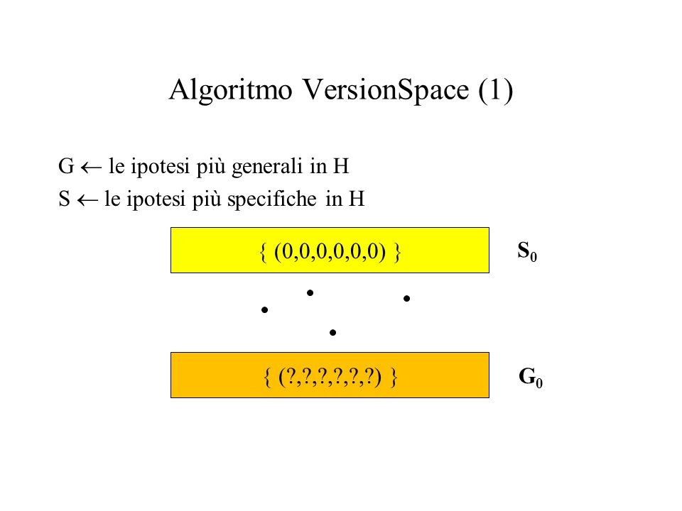 Algoritmo VersionSpace (1) G le ipotesi più generali in H S le ipotesi più specifiche in H (0,0,0,0,0,0) (?,?,?,?,?,?) S0S0 G0G0
