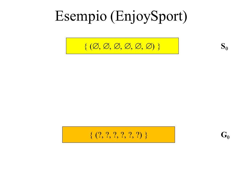 Esempio (EnjoySport) (,,,,, ) (?, ?, ?, ?, ?, ?) S0S0 G0G0