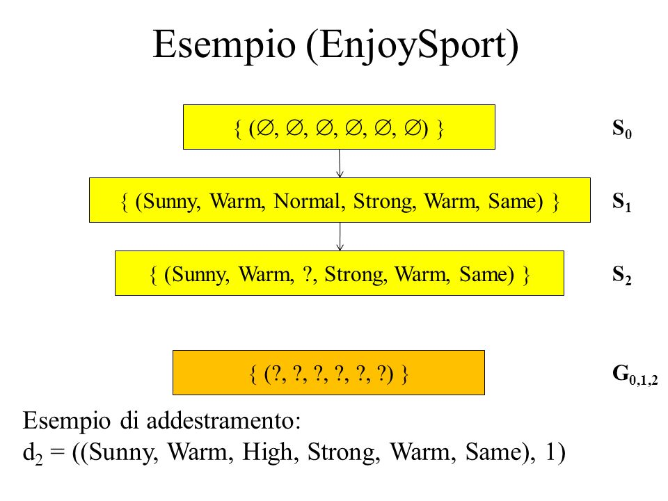 (Sunny, Warm, Normal, Strong, Warm, Same) (Sunny, Warm, ?, Strong, Warm, Same) (?, ?, ?, ?, ?, ?) S0S0 G 0,1,2 S1S1 S2S2 Esempio di addestramento: d 2