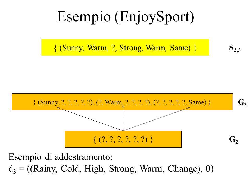 (Sunny, Warm, ?, Strong, Warm, Same) (?, ?, ?, ?, ?, ?) S 2,3 G2G2 (Sunny, ?, ?, ?, ?, ?), (?, Warm, ?, ?, ?, ?), (?, ?, ?, ?, ?, Same) G3G3 Esempio (EnjoySport) Esempio di addestramento: d 3 = ((Rainy, Cold, High, Strong, Warm, Change), 0)