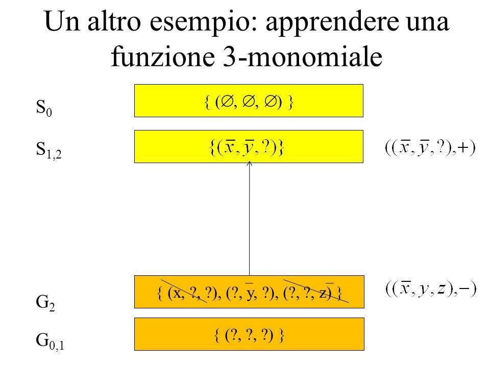 Un altro esempio: apprendere una funzione 3-monomiale S0S0 G 0,1 G2G2 S 1,2 (?, ?, ?) (,, ) (x, ?, ?), (?, y, ?), (?, ?, z)