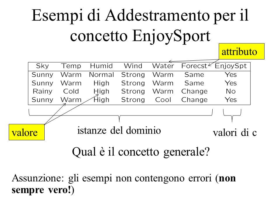 Un altro esempio: apprendere un profilo di utente per web browsing D= Assunzione: gli esempi non contengono errori (NON SEMPRE VERO!!!) Click è il nostro concetto c ed assume valori in {0,1} DominioPiattafor ma BrowserGiornoSchermoContinen te Click.
