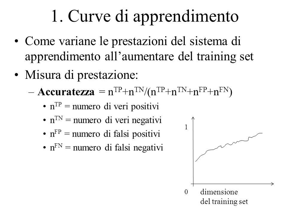 1. Curve di apprendimento Come variane le prestazioni del sistema di apprendimento allaumentare del training set Misura di prestazione: –Accuratezza =