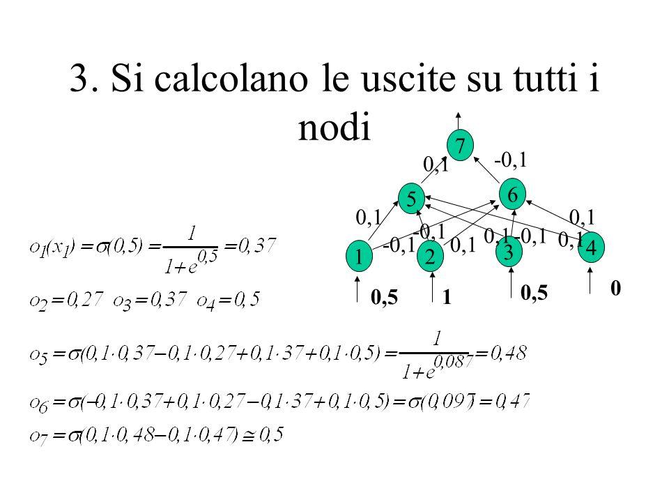 3. Si calcolano le uscite su tutti i nodi 7 6 5 4 3 21 0,1 -0,1 0,1 -0,1 0,1 -0,1 0,1 0,5 1 0