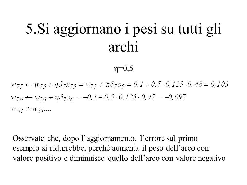Si ripetono i passi 2, 3 e 4 per tutti gli esempi di D (epoca) Si riparte con una nuova epoca fino a che lerrore non è sufficientemente basso