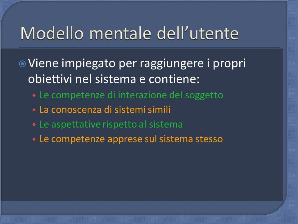 Viene impiegato per raggiungere i propri obiettivi nel sistema e contiene: Le competenze di interazione del soggetto La conoscenza di sistemi simili L