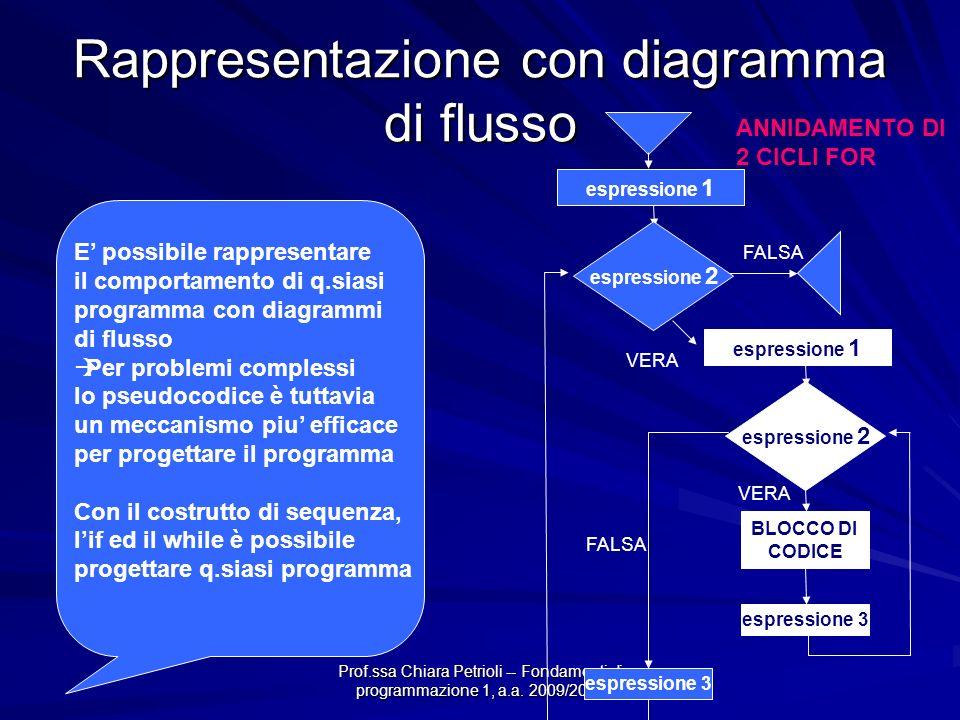 Prof.ssa Chiara Petrioli -- Fondamenti di programmazione 1, a.a. 2009/2010 Rappresentazione con diagramma di flusso VERA BLOCCO DI CODICE espressione
