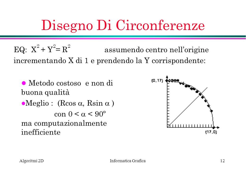 Informatica Grafica Algoritmi 2D12 Disegno Di Circonferenze EQ: X 2 + Y 2 = R 2 assumendo centro nellorigine incrementando X di 1 e prendendo la Y cor