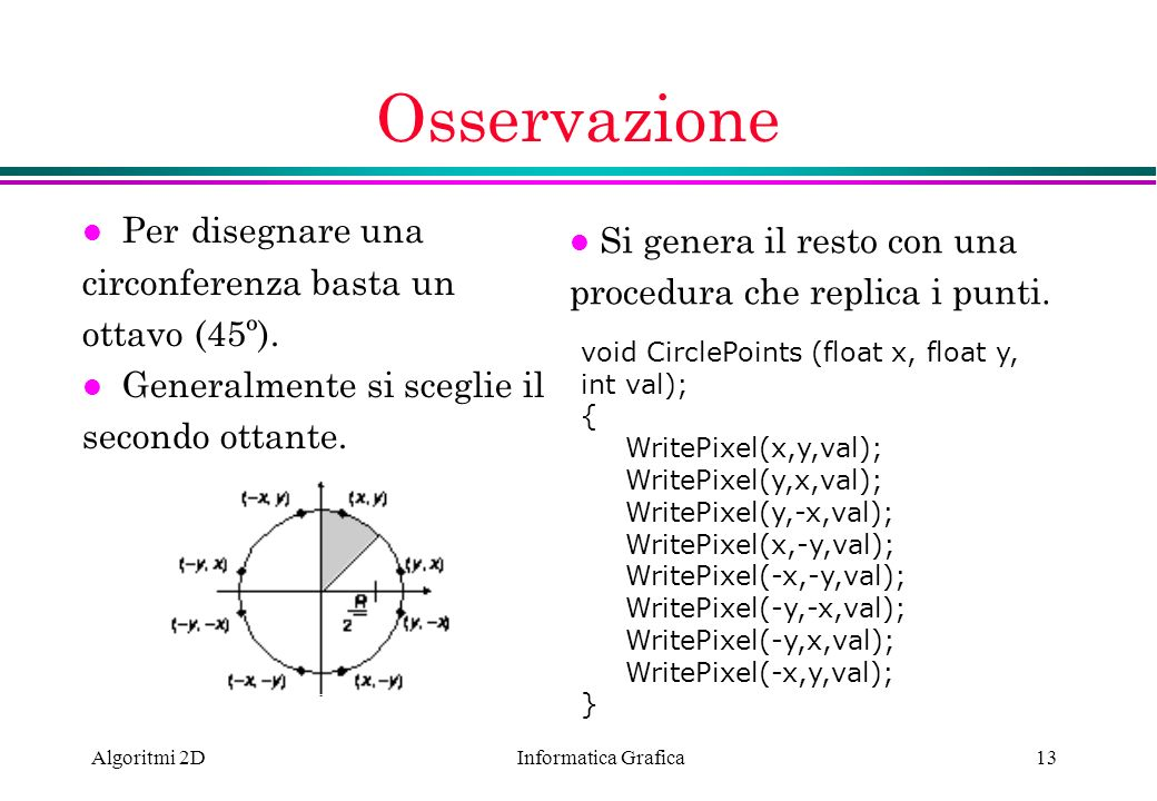 Informatica Grafica Algoritmi 2D13 Osservazione l Per disegnare una circonferenza basta un ottavo (45º). l Generalmente si sceglie il secondo ottante.