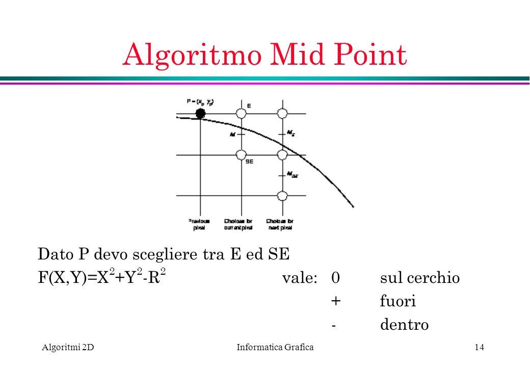 Informatica Grafica Algoritmi 2D14 Algoritmo Mid Point Dato P devo scegliere tra E ed SE F(X,Y)=X 2 +Y 2 -R 2 vale: 0 sul cerchio + fuori -dentro