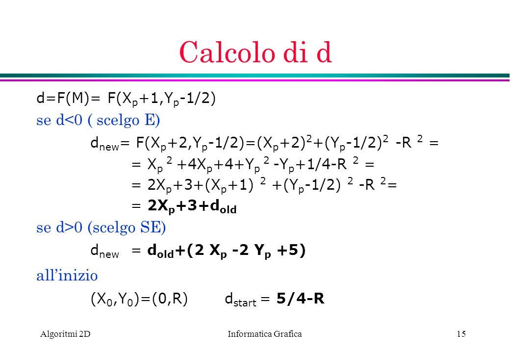 Informatica Grafica Algoritmi 2D15 Calcolo di d d=F(M)= F(X p +1,Y p -1/2) se d<0 ( scelgo E) d new = F(X p +2,Y p -1/2)=(X p +2) 2 +(Y p -1/2) 2 -R 2
