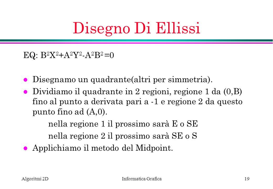 Informatica Grafica Algoritmi 2D19 Disegno Di Ellissi EQ: B 2 X 2 +A 2 Y 2 -A 2 B 2 =0 l Disegnamo un quadrante(altri per simmetria). l Dividiamo il q