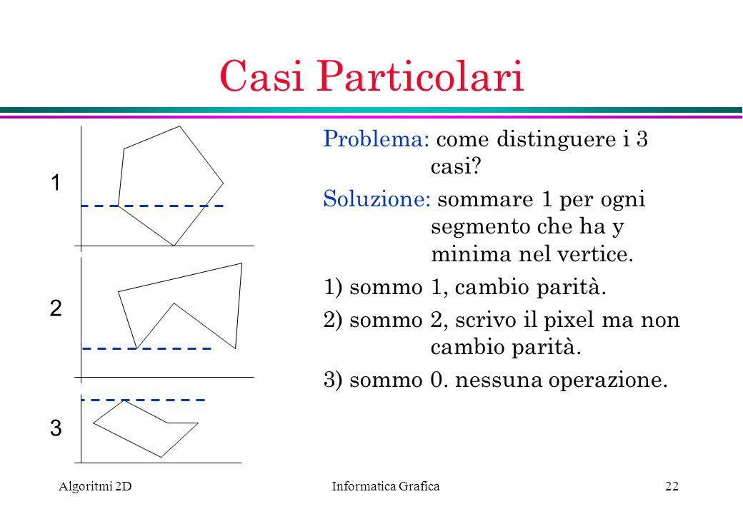 Informatica Grafica Algoritmi 2D22 Casi Particolari Problema: come distinguere i 3 casi? Soluzione: sommare 1 per ogni segmento che ha y minima nel ve