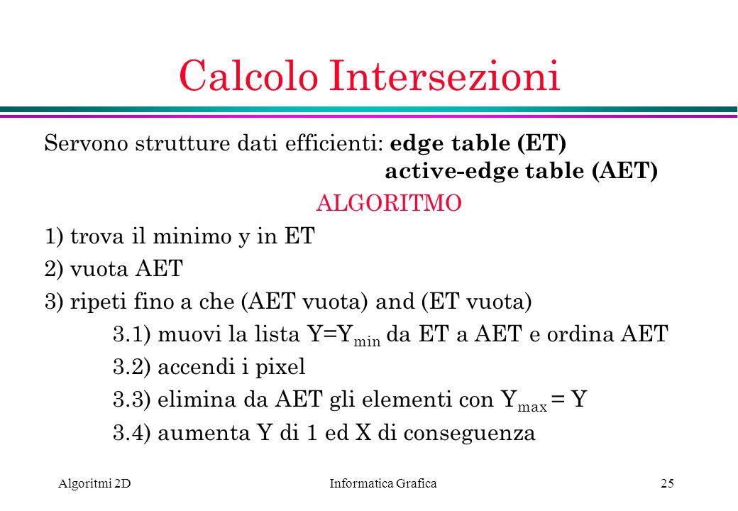 Informatica Grafica Algoritmi 2D25 Calcolo Intersezioni Servono strutture dati efficienti: edge table (ET) active-edge table (AET) ALGORITMO 1) trova