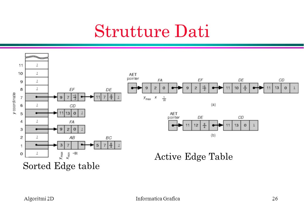 Informatica Grafica Algoritmi 2D26 Strutture Dati Sorted Edge table Active Edge Table