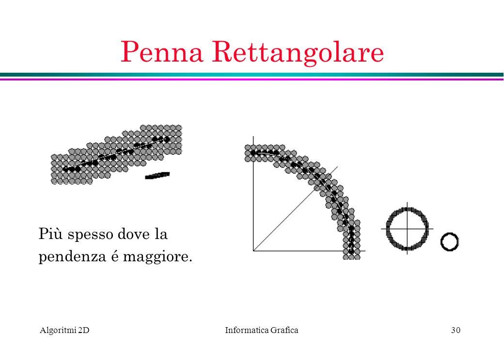 Informatica Grafica Algoritmi 2D30 Penna Rettangolare Più spesso dove la pendenza é maggiore.