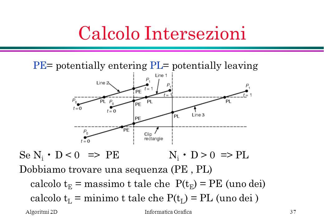Informatica Grafica Algoritmi 2D37 Calcolo Intersezioni Se N i D PEN i D > 0 => PL Dobbiamo trovare una sequenza (PE, PL) calcolo t E = massimo t tale