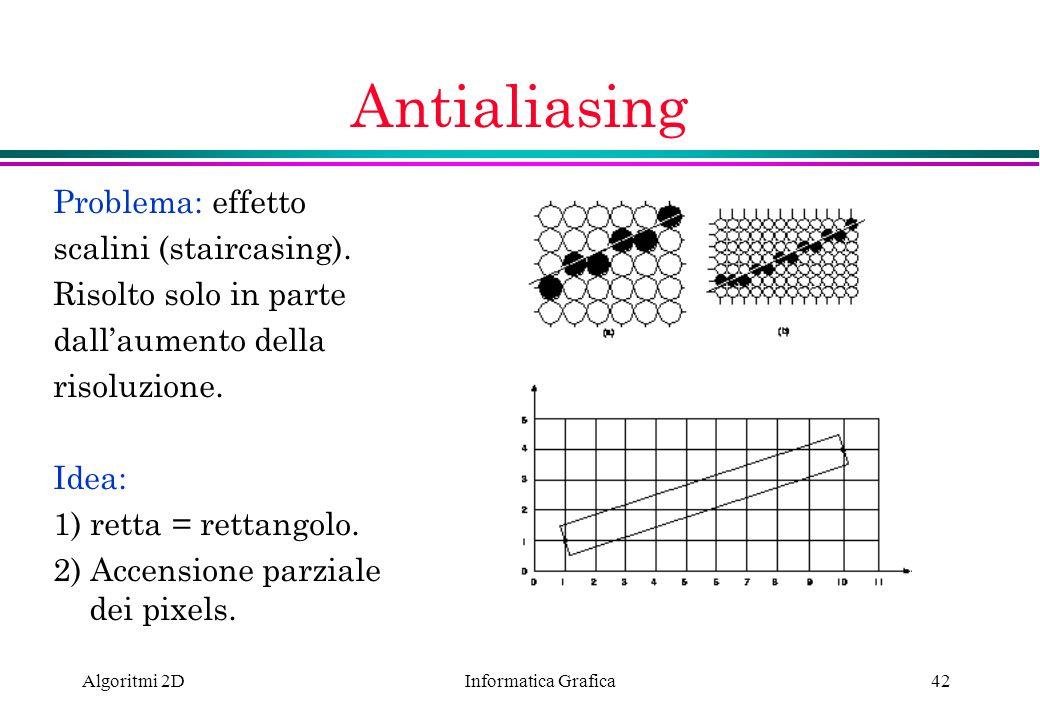 Informatica Grafica Algoritmi 2D42 Antialiasing Problema: effetto scalini (staircasing). Risolto solo in parte dallaumento della risoluzione. Idea: 1)
