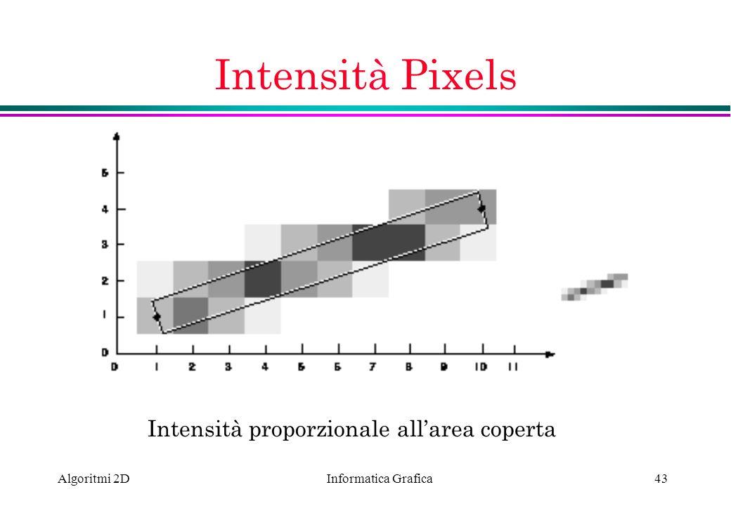 Informatica Grafica Algoritmi 2D43 Intensità Pixels Intensità proporzionale allarea coperta