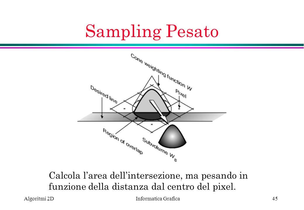 Informatica Grafica Algoritmi 2D45 Sampling Pesato Calcola larea dellintersezione, ma pesando in funzione della distanza dal centro del pixel.