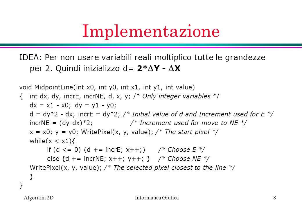 Informatica Grafica Algoritmi 2D8 Implementazione IDEA: Per non usare variabili reali moltiplico tutte le grandezze per 2. Quindi inizializzo d= 2* Y