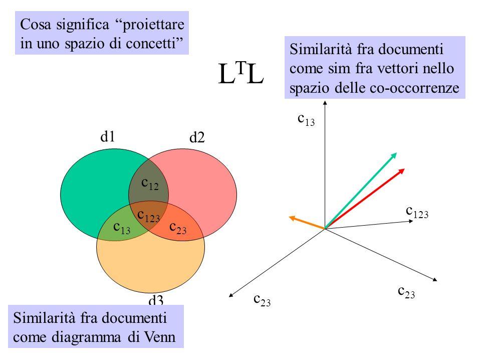 LTLLTL c 13 c 23 c 12 c 123 d1 d2 d3 c 13 c 23 c 123 c 23 Similarità fra documenti come diagramma di Venn Similarità fra documenti come sim fra vettor