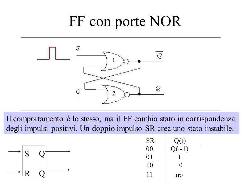 FF con porte NOR SRSR QQQQ SR Q(t) 00Q(t-1) 01 1 10 0 11 np Il comportamento è lo stesso, ma il FF cambia stato in corrispondenza degli impulsi positi