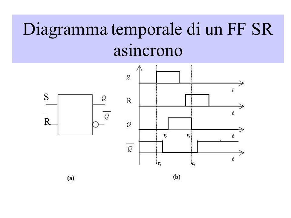 R S R Diagramma temporale di un FF SR asincrono