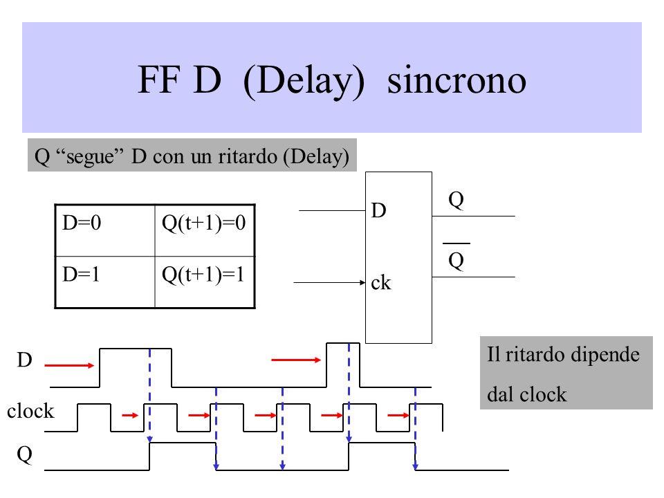 FF D (Delay) sincrono D ck D=0Q(t+1)=0 D=1Q(t+1)=1 Q segue D con un ritardo (Delay) Il ritardo dipende dal clock D clock Q Q Q