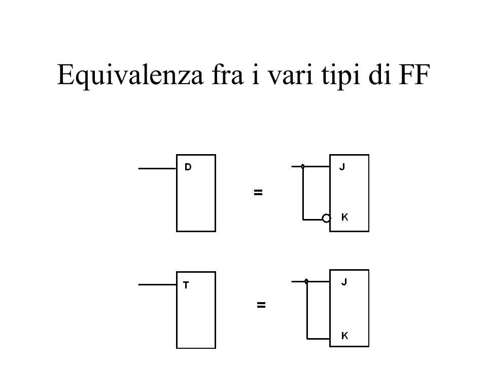 Equivalenza fra i vari tipi di FF