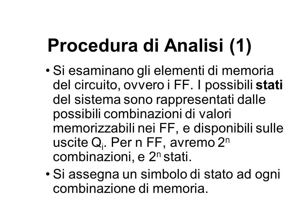 Procedura di Analisi (1) Si esaminano gli elementi di memoria del circuito, ovvero i FF. I possibili stati del sistema sono rappresentati dalle possib