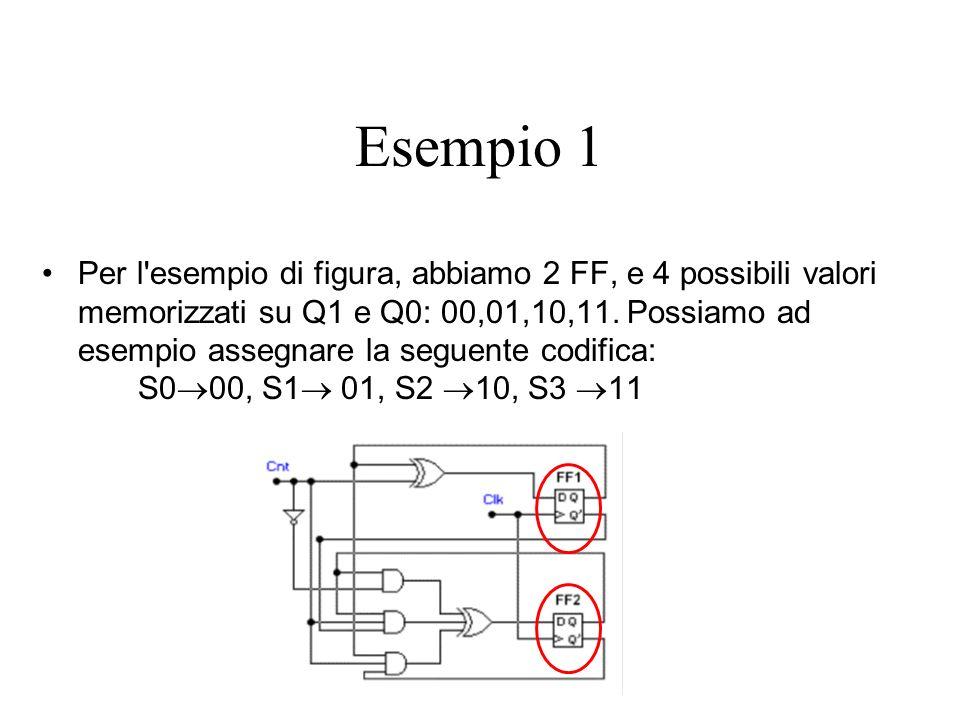 Esempio 1 Per l'esempio di figura, abbiamo 2 FF, e 4 possibili valori memorizzati su Q1 e Q0: 00,01,10,11. Possiamo ad esempio assegnare la seguente c