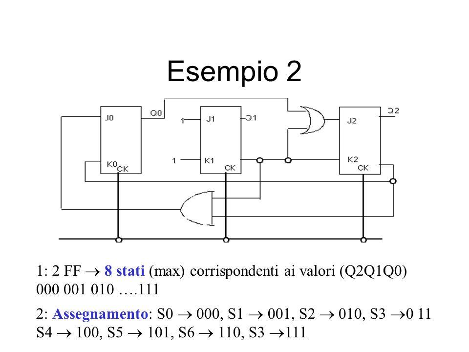 Esempio 2 1: 2 FF 8 stati (max) corrispondenti ai valori (Q2Q1Q0) 000 001 010 ….111 2: Assegnamento: S0 000, S1 001, S2 010, S3 0 11 S4 100, S5 101, S