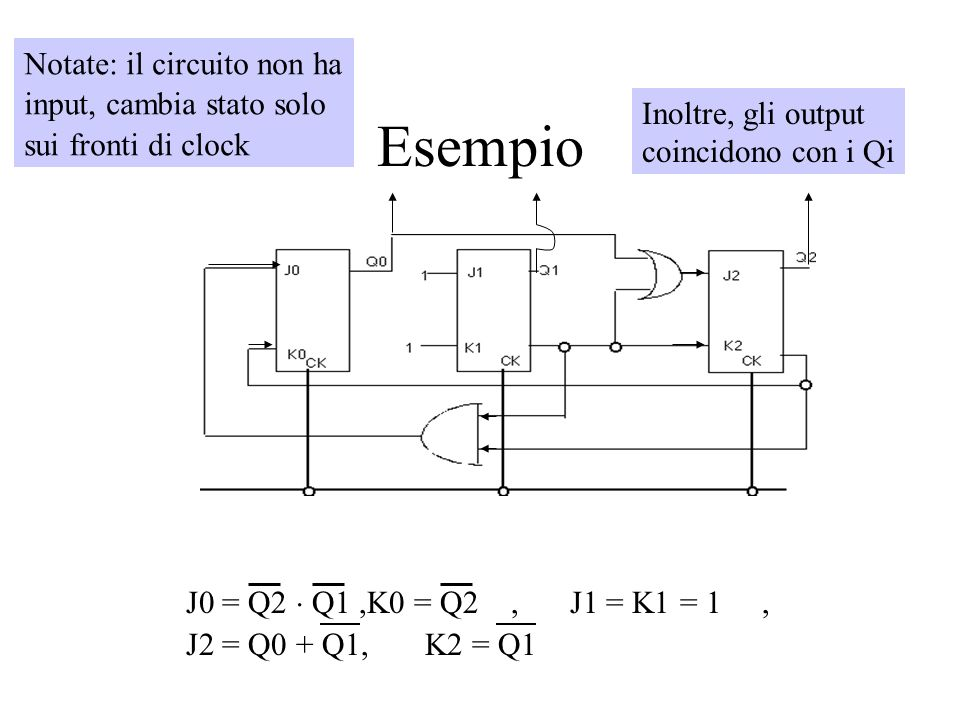 Esempio J0 = Q2 Q1,K0 = Q2,J1 = K1 = 1, J2 = Q0 + Q1, K2 = Q1 Notate: il circuito non ha input, cambia stato solo sui fronti di clock Inoltre, gli out