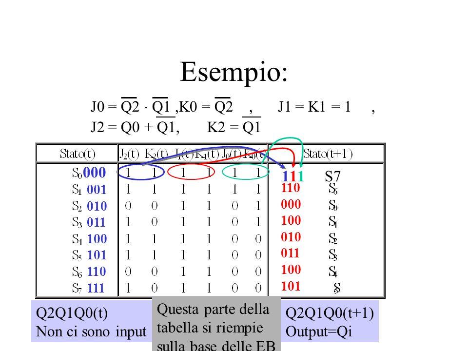 Esempio: 000 1 J0 = Q2 Q1,K0 = Q2,J1 = K1 = 1, J2 = Q0 + Q1, K2 = Q1 S711 Q2Q1Q0(t) Non ci sono input Q2Q1Q0(t+1) Output=Qi 001 010 011 100 101 110 11