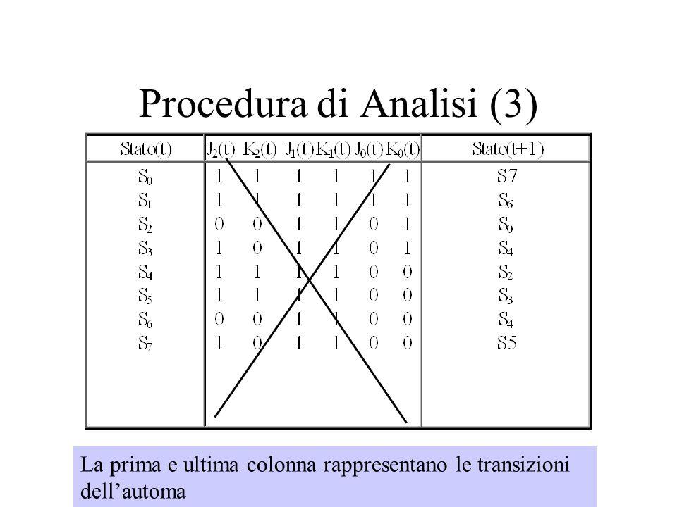 Procedura di Analisi (3) La prima e ultima colonna rappresentano le transizioni dellautoma