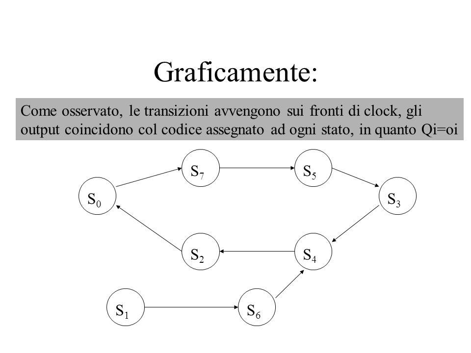 Graficamente: S 0 S 7 S 5 S 3 S 4 S 2 S 1 S 6 Come osservato, le transizioni avvengono sui fronti di clock, gli output coincidono col codice assegnato