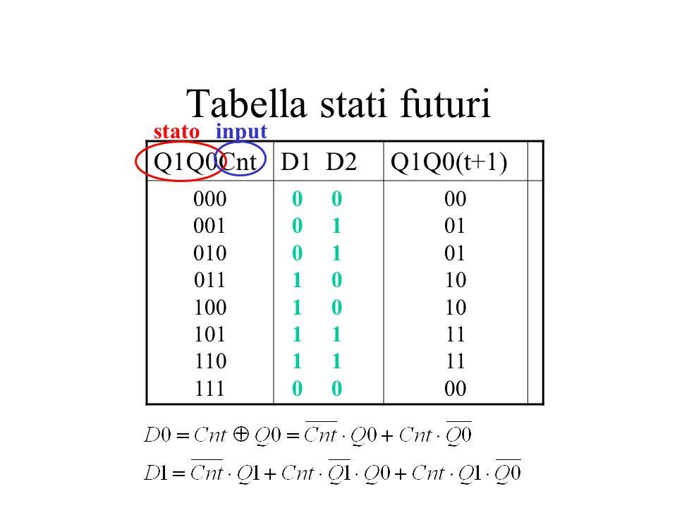 Tabella stati futuri Q1Q0CntD1 D2Q1Q0(t+1) 000 001 010 011 100 101 110 111 0 0 0 1 1 0 1 1 0 0 01 10 11 00 statoinput