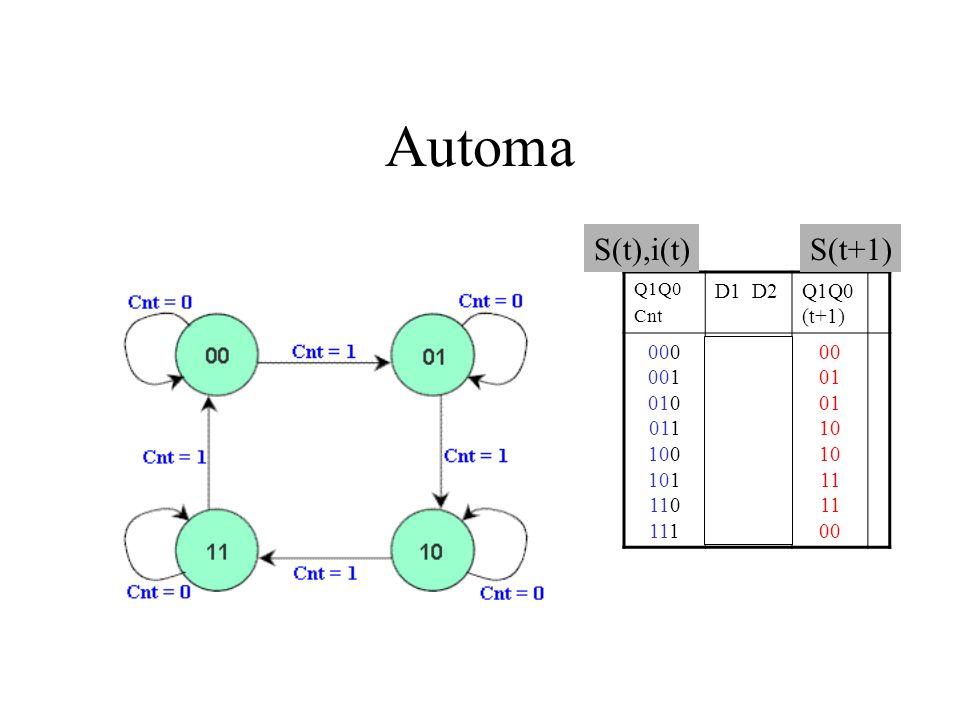 Automa Q1Q0 Cnt D1 D2Q1Q0 (t+1) 000 001 010 011 100 101 110 111 0 0 0 1 1 0 1 1 0 0 01 10 11 00 S(t),i(t)S(t+1)