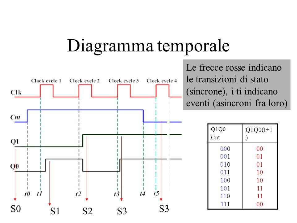 Diagramma temporale Q1Q0 Cnt Q1Q0(t+1 ) 000 001 010 011 100 101 110 111 00 01 10 11 00 S0 S1S2S3 Le frecce rosse indicano le transizioni di stato (sin