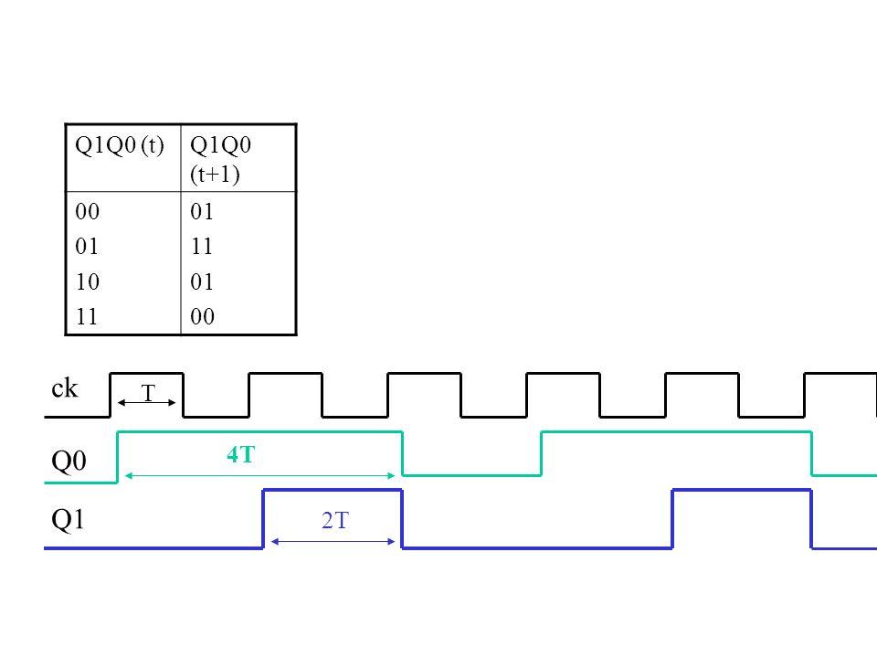 Q1Q0 (t)Q1Q0 (t+1) 00 01 10 11 01 11 01 00 T 4T 2T Q0 Q1 ck